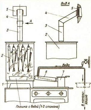 Схема работы коптильни (Рис.2)