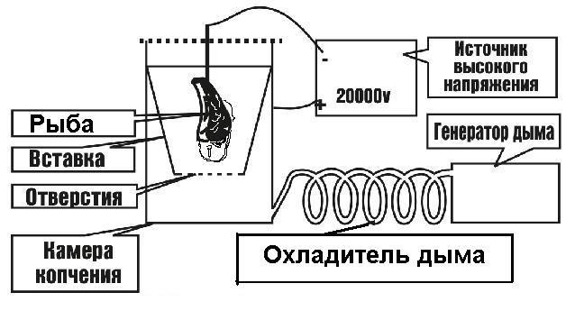 Устройство электростатической коптильни