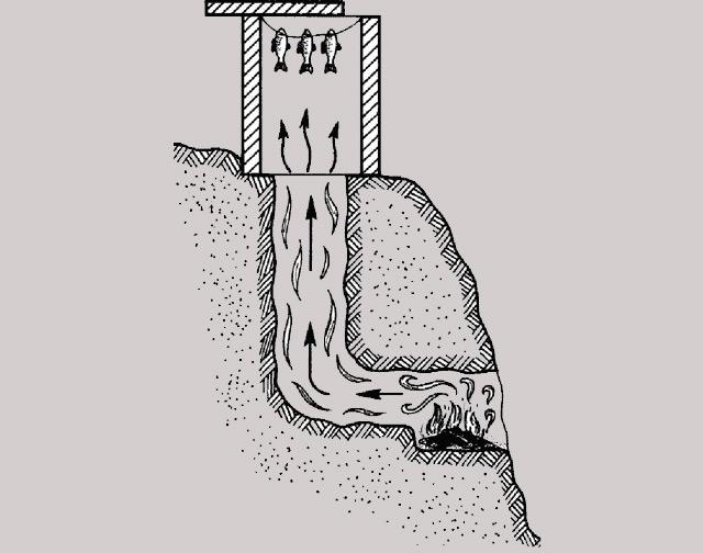 Устройство коптильни холодного копчения