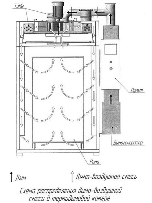 Схема коптильной камеры